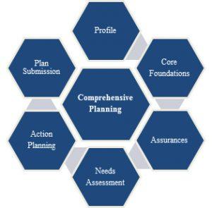 Comprehensive Planning Chart
